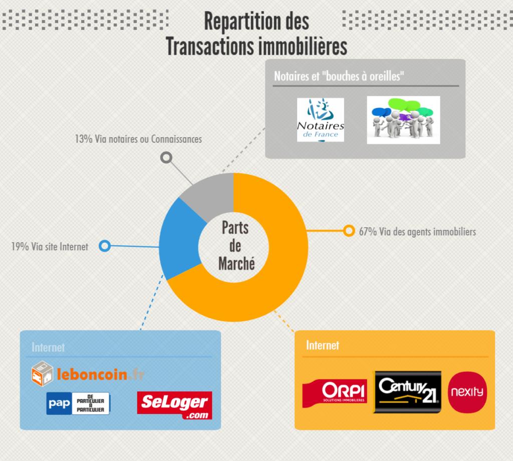 Repartition des Transactions Immobilieres par secteurs (Site internet, Agences Immobilieres, Notaires, etc)