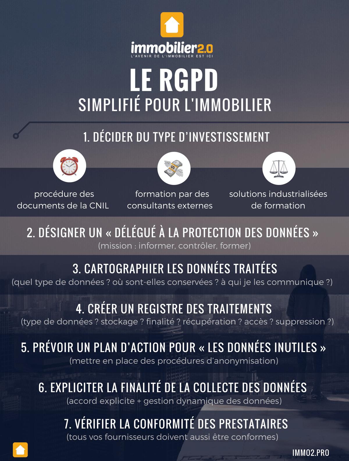 RGPD immobilier : l'infographie pour se mettre en conformité en un clin d'œil
